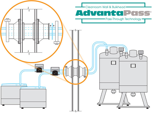 AdvantaPass Cleanroom Pass-Through Systems